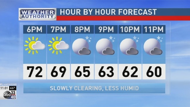 ABC 33/40 Weather Authority: Forecast for Tuesday, May 3