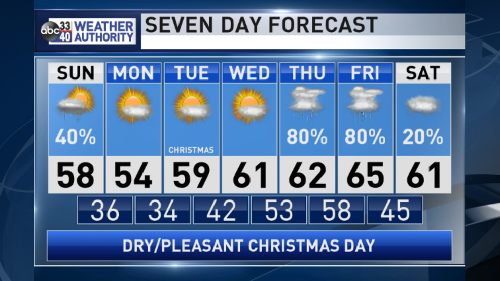 The Weather Authority | Showers Today, Tranquil Weather for Christmas, Wet End of the Week