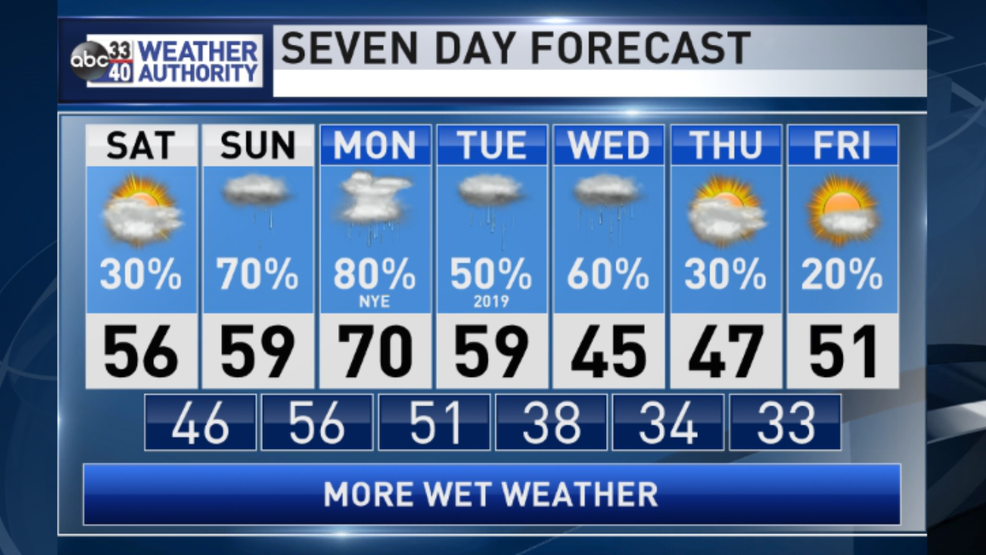 The Weather Authority | Severe Weather Possible Monday | WBMA