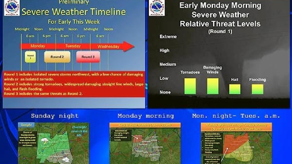 Abc 33 40 Weather James Spanns Sunday Update On Threat Of Severe Weather